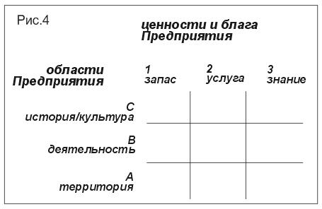 В основе построения схемы